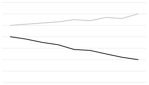 Supertext grafico di costi
