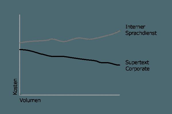 Grafik Kostenvergleich Sprachdienstleistungen