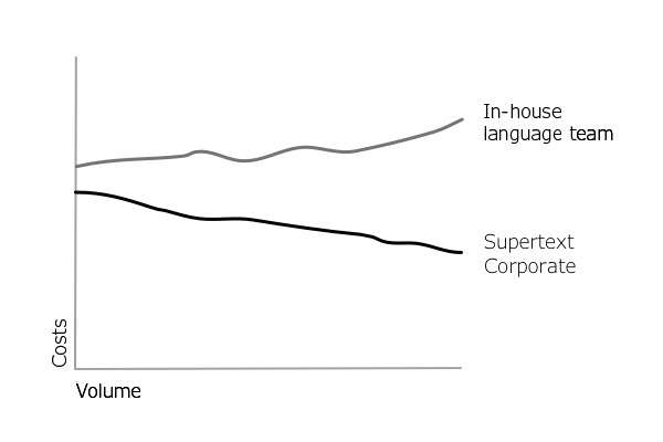 Graph cost comparison language services