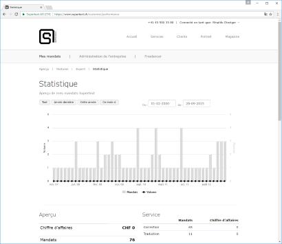Supertext Corporate reporting statistique